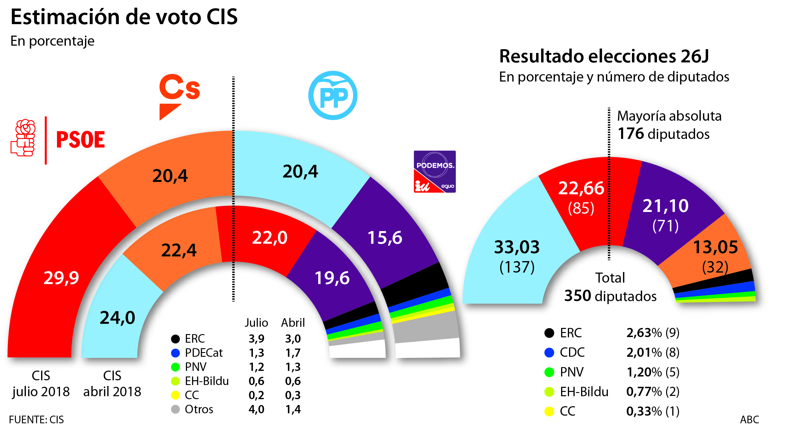 estimacionvotos2018