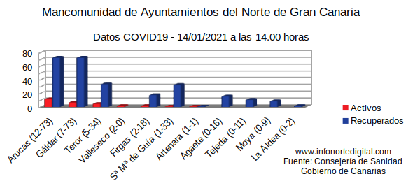 graficodatos14012021manco